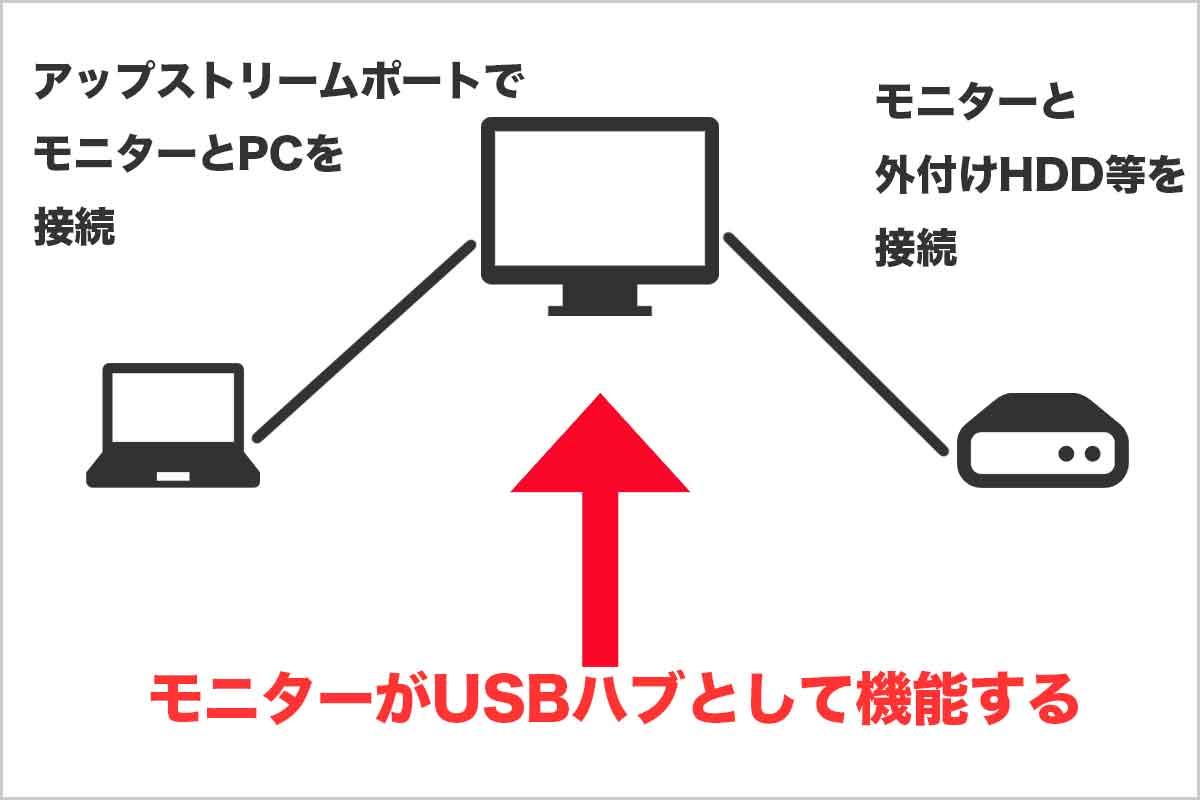USBダウンストリームの説明