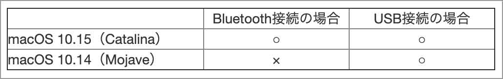 HHKBのBluetooth接続について